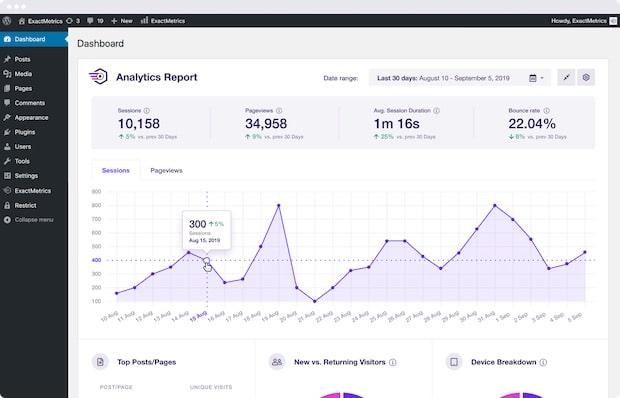 exact metrics per wordpress & analytics